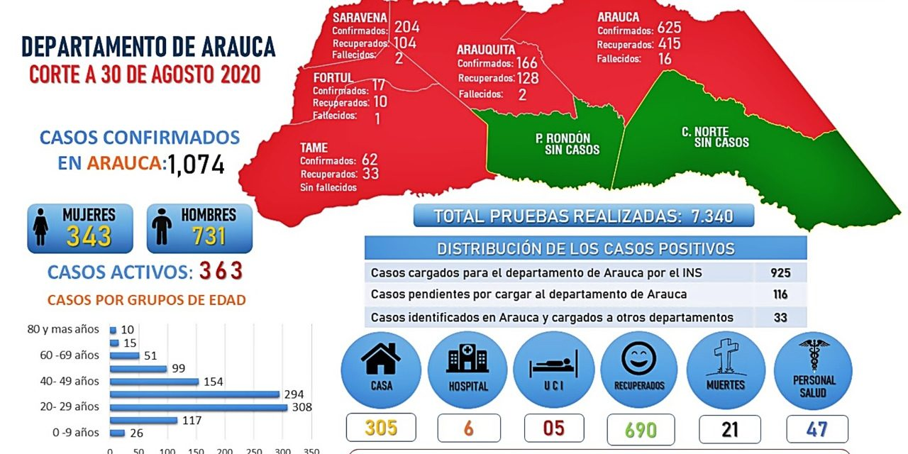 Conozca la situación del Covid-19 en el departamento de Arauca con corte al día domingo 30 de agosto de 2020