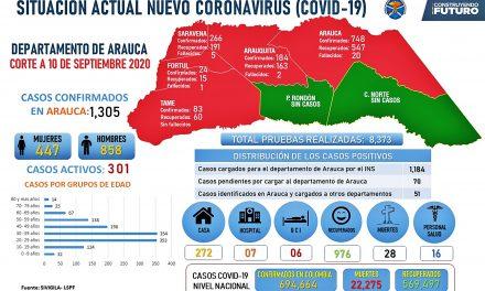 57 nuevos casos y un fallecido por covid-19 en el departamento de Arauca