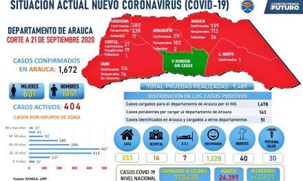 Se reportó nueve contagios y tres muertes por Covid-19 este lunes en Arauca