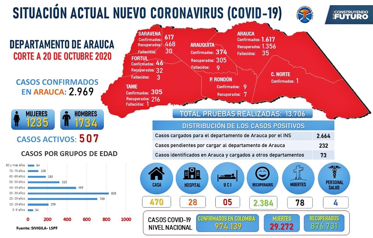 69 NUEVOS CASOS DE LA COVID-19 EN ARAUCA